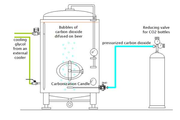 Cider conditioning systeem