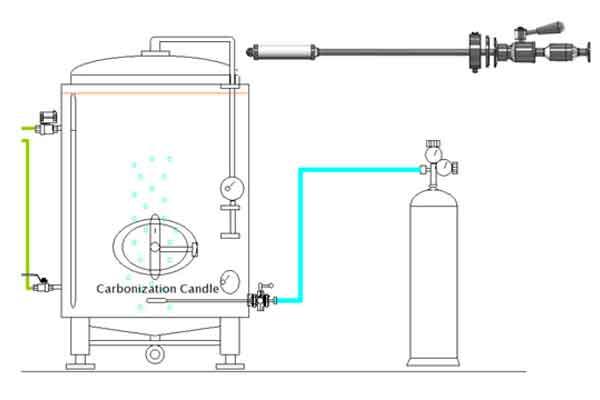 Zařízení pro karbonizaci piva