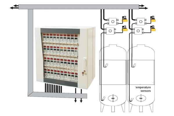 Measuring & Control systems