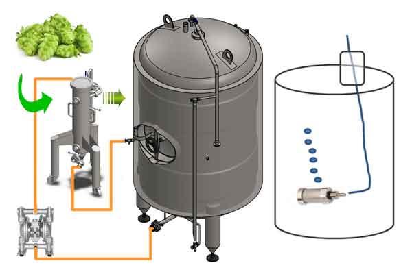 Beer - Hops extraction