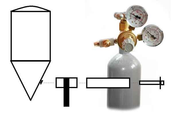 Pivo - Systém karbondioxidu