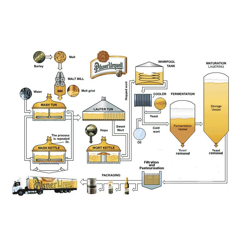 Shërbime të birrës dhe operimit të mushtit